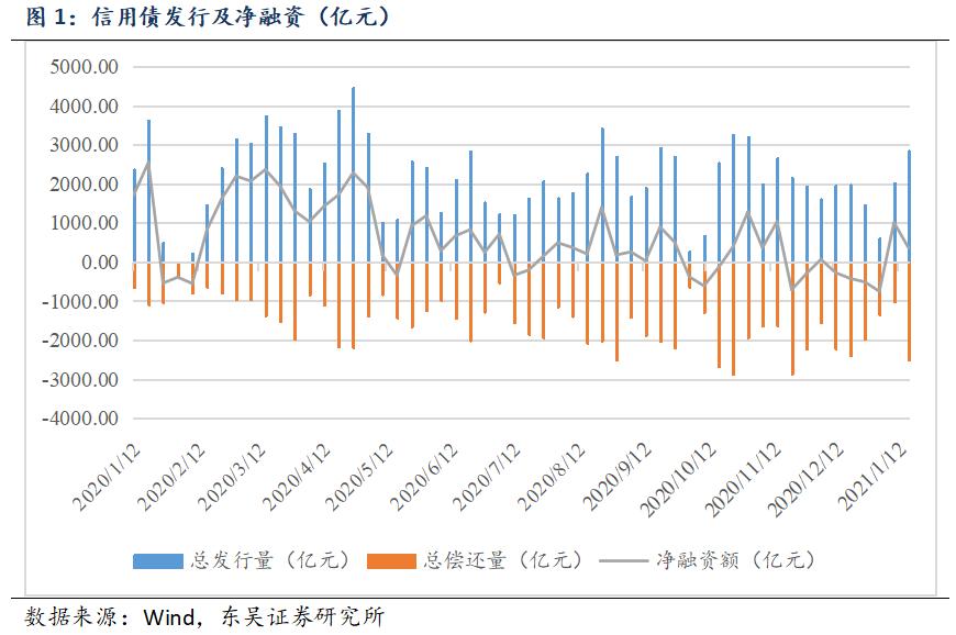 【东吴固收李勇·信用债周报】信用债收益率总体下降,信用利差收窄(2021年第3期)