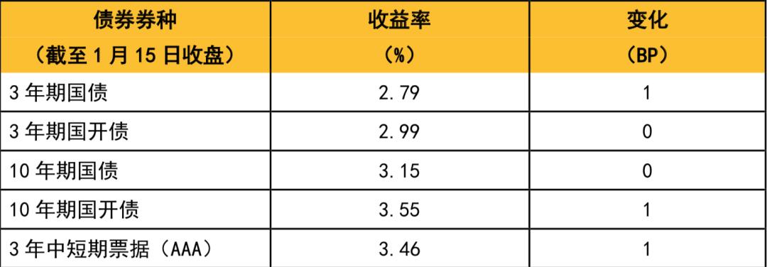 """【小安观市·债市周刊】央行重申2021年货币政策""""不急转弯"""",债市仍有交易性机会"""