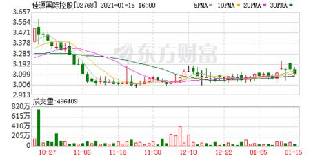 佳源国际控股:发行3亿美元利率12.5%优先票据