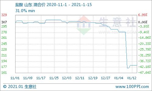 生意社:本周华北盐酸价格暂稳(1.11-1.15)