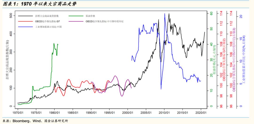 【国金研究】从商品到股市:商品涨价如何传导至公司股价——涨价主线投资策略