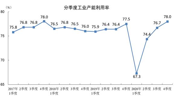 【工业生产】2020年四季度全国工业产能利用率为78.0%