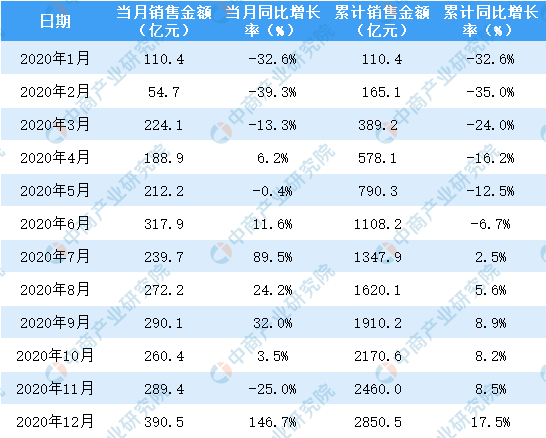 2020年12月华润置地销售简报:销售额同比增长146.7%(附图表)