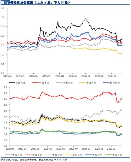 【长城非银】保险板块布局正当时,券商行业仍应积极布局 ——非银周观点