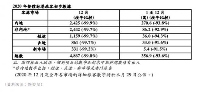 """香港""""财爷""""警告:破产、清盘申请上升 香港失业率或创16年新高"""