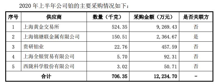 浩通科技IPO迷局:供应商兼大客户逃税被查 对赌失利实控人亲自补偿