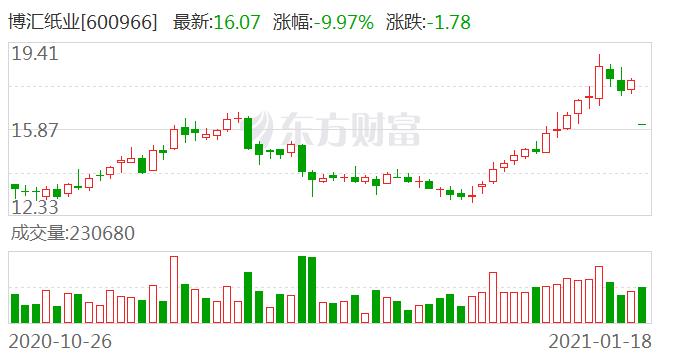 博汇纸业跌停 东方红资产与百亿私募彤源投资等持股