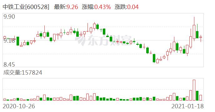 中铁工业:2020年新签合同额418.39亿元 同比增长16.69%