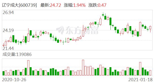 辽宁成大1月18日大宗交易成交4.02亿元