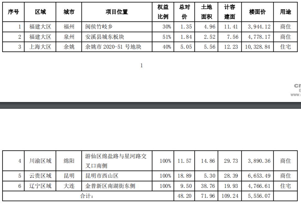 阳光城:2020年12月新增6个地块,全年销售突破2000亿元