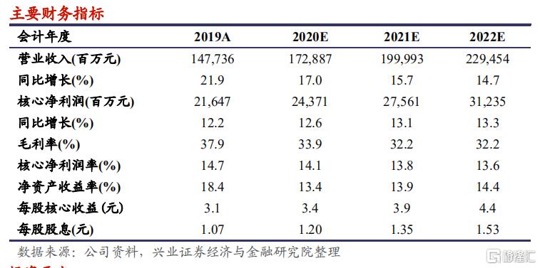 """华润置地(01109.HK):销售稳步增长,核心城市拿地占九成,维持""""买入""""评级,目标价48.00 港元"""