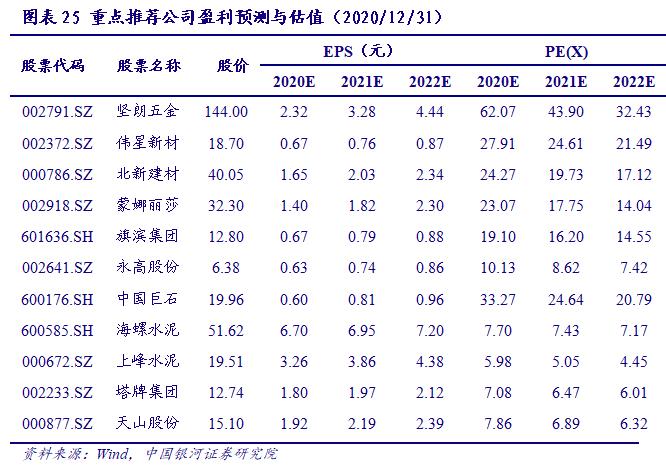 【银河建材王婷】行业动态 2020.12丨行业仍处于景气上行阶段