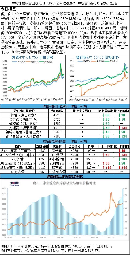 兰格焊接钢管日盘点(1.18): 节前难涨跌? 焊镀管市场部分政策已出台