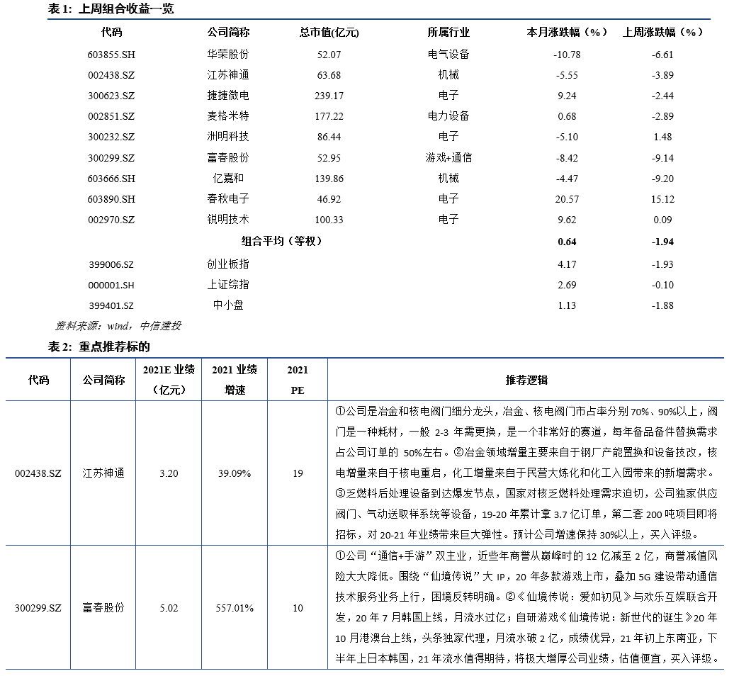 【建投中小盘】一周策略回顾与展望2021-01-18