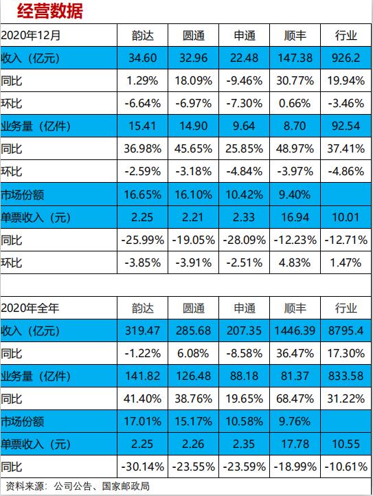 【兴证交运】2020年12月快递行业数据快评