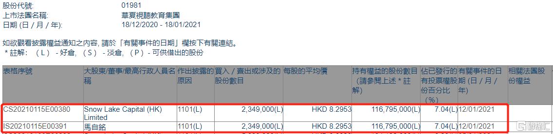 华夏视听教育(01981.HK)获雪湖资本增持234.9万股