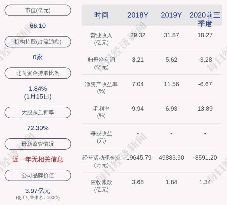 华西股份:补充质押4210万股