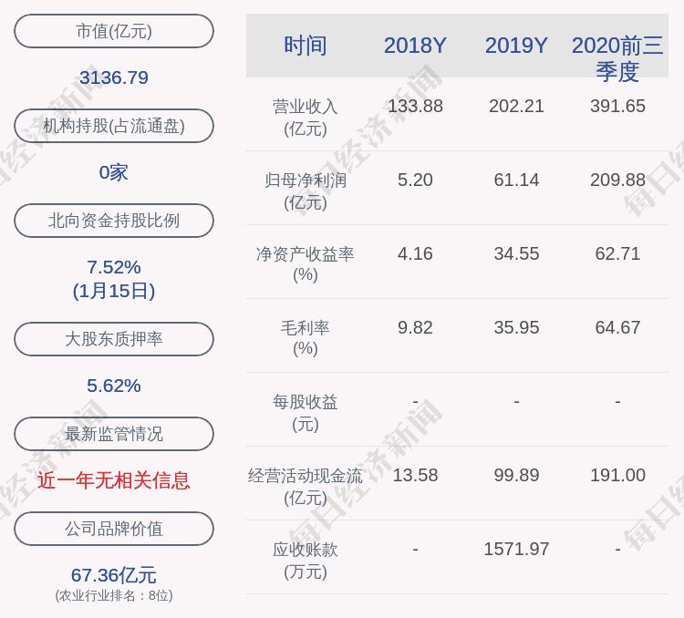 牧原股份:股东牧原集团质押展期2040万股