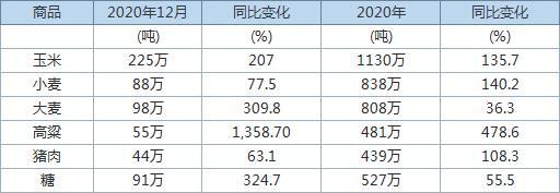海关:中国2020年玉米小麦进口触及纪录高位