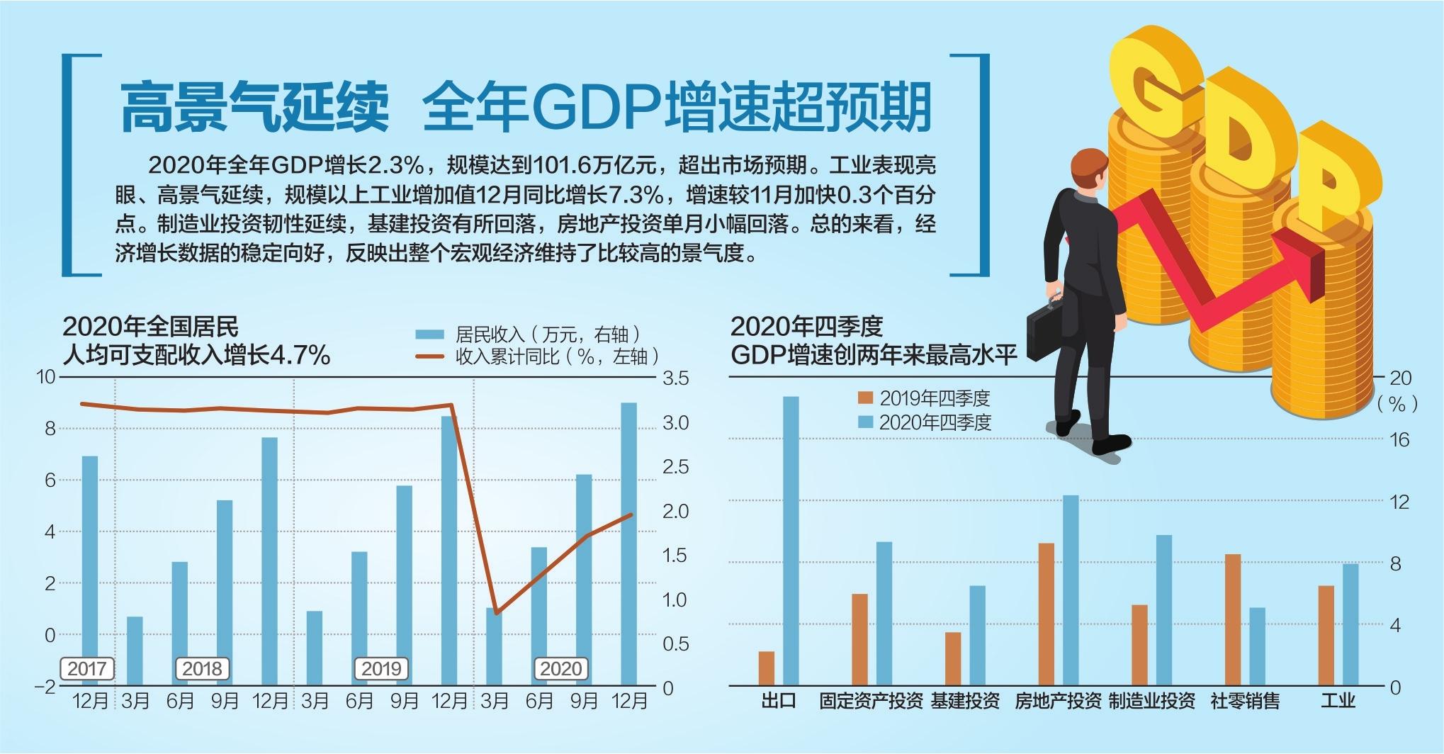 一季度 gdp 2020_中国2020年gdp