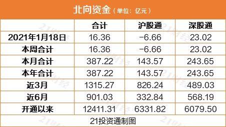 """北向资金继续""""买买买"""":连续9日净流入437亿元(附股)"""