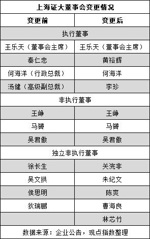 上海证大重组猜想 时隔两年南通三建派驻两董事及总裁张泽林