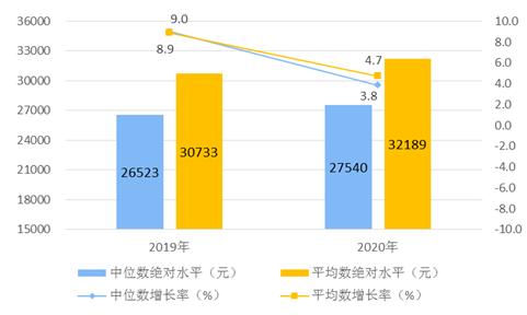 统计局:2020年农村居民人均消费支出13713元 实际下降0.1%