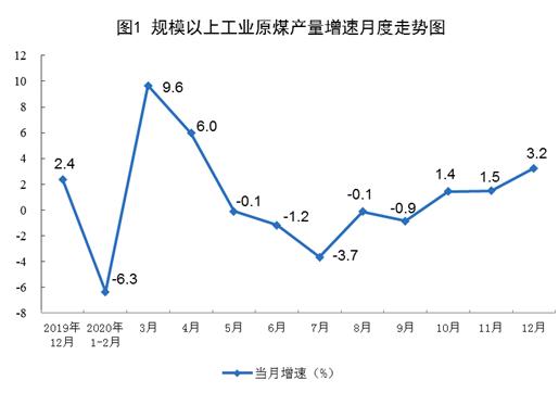 【工业生产】2020年12月份能源生产情况