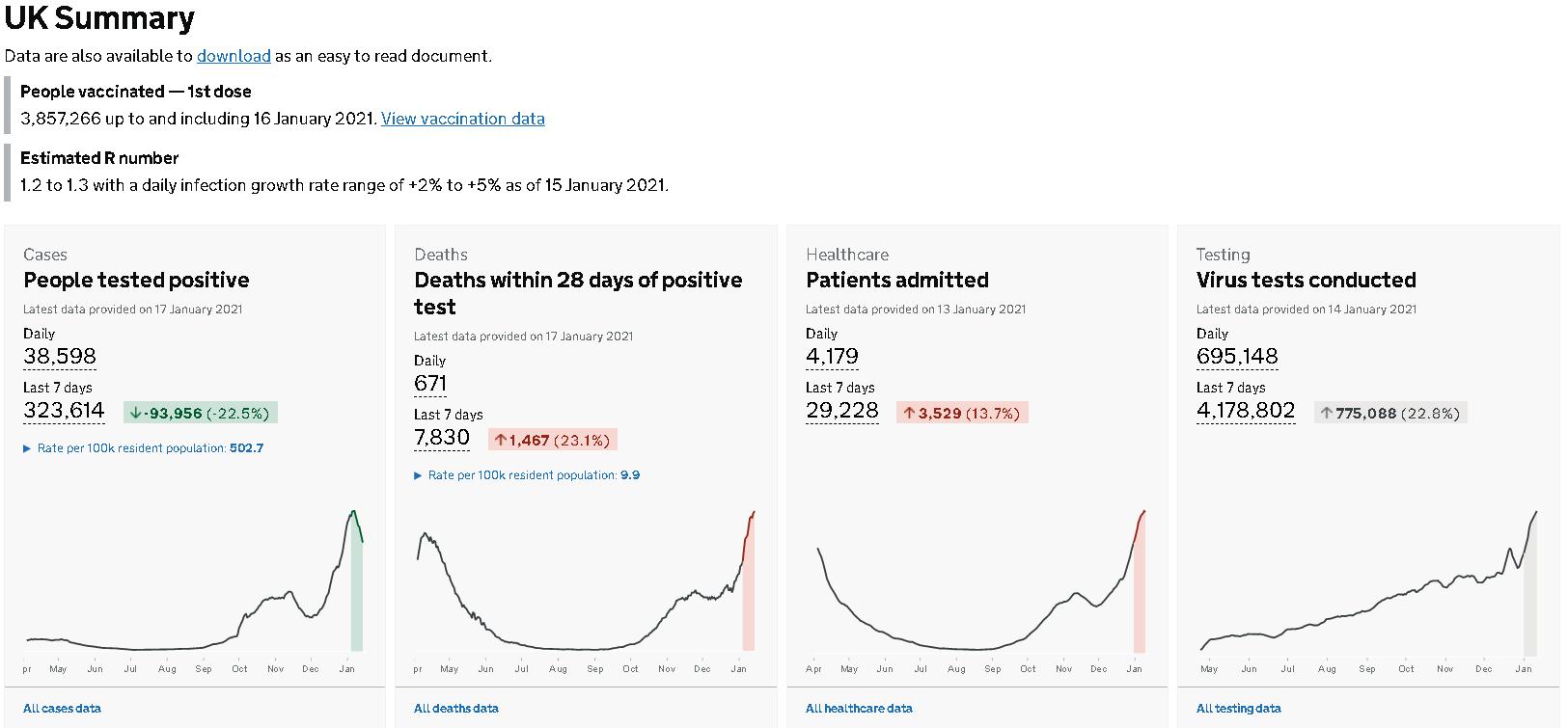 英国新增新冠肺炎确诊病例38598例