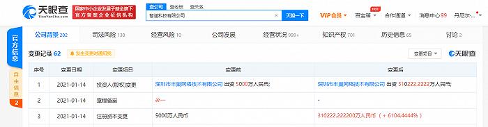丰巢关联公司注册资本增至31.02亿人民币,增幅6104.4%