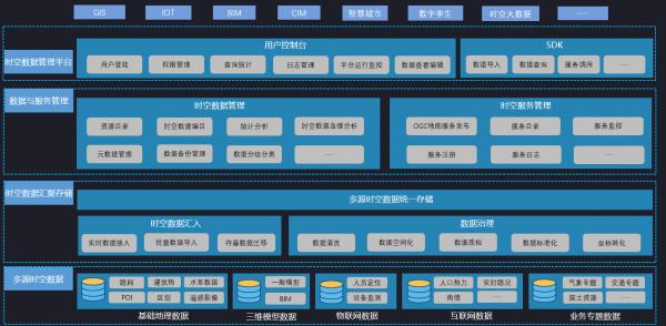 百度智能云时空数据管理平台亮相 打造一体化数据中台