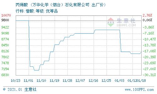 生意社:1月19日万华化学石化丙烯酸价格动态