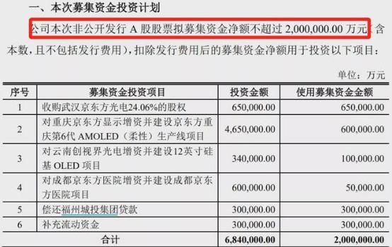 京东方定增200亿元让地方政府退出投资,但面板经营压力仍然艰难