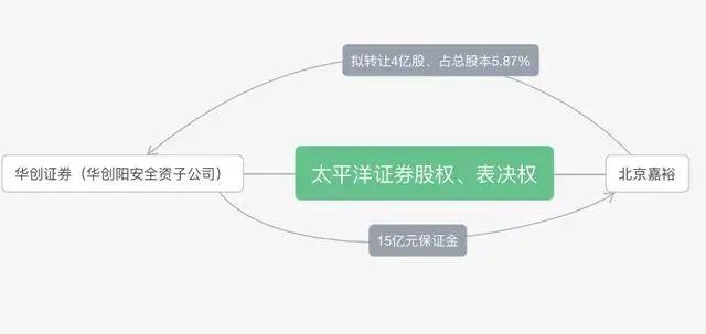 """看似没有赢家的资本运作:华创阳安曲线受让太平洋证券股权掀""""一波三折"""""""