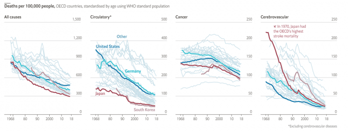 研究称日本民众长寿可能与饮食模式转变有关