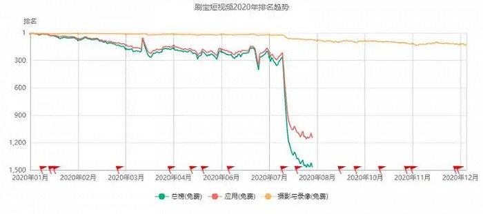 刷宝非法获取抖音用户评论赔500万元 陈欧又一个资本故事要黄了?