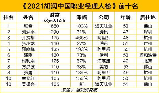 """中国最牛""""打工人""""榜单出炉:平均持股3.5% 阿里系16人上榜"""