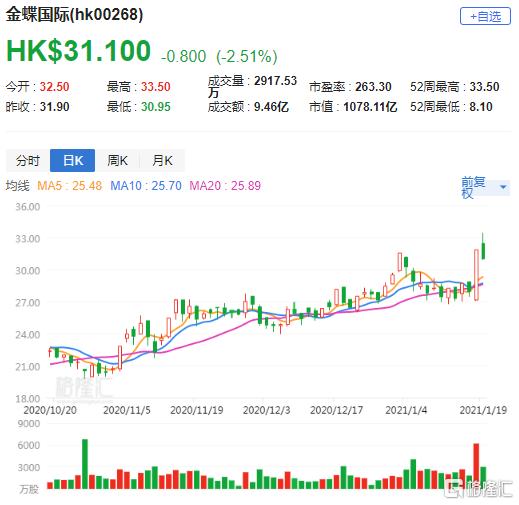 大行评级 | 里昂:重申金蝶(0268.HK)买入评级 降目标价至33.6港元