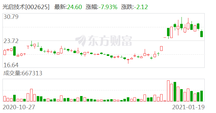 光启技术(002625)龙虎榜数据(01-19)