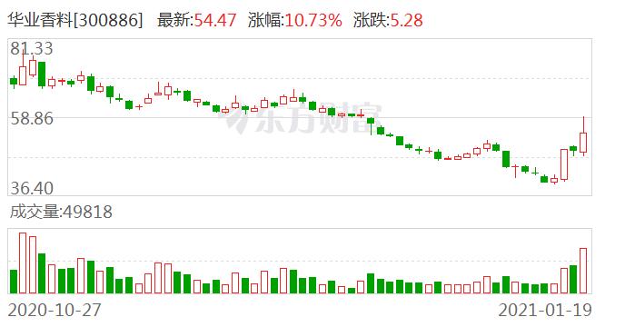 华业香料(300886)龙虎榜数据(01-19)