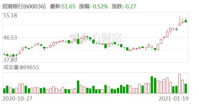 招商银行天津分行FT账户体系上线一周年