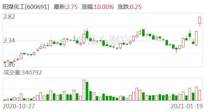 阳煤化工(600691)龙虎榜数据(01-19)