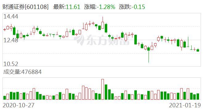 财通证券:浙江金控和浙江财开累计出售财通转债380万张
