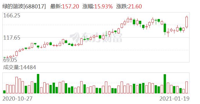 绿的谐波龙虎榜数据(1月19日)