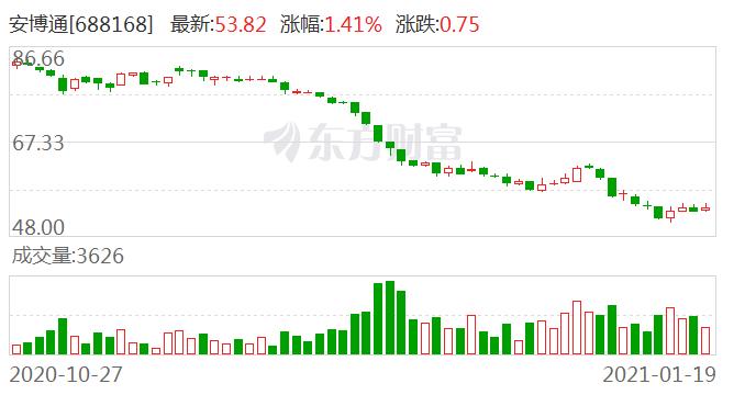 安博通1月19日大宗交易成交265.05万元