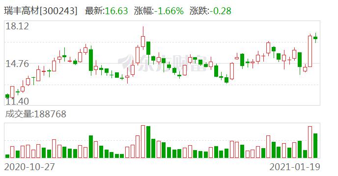 【调研快报】瑞丰高材接待中金公司调研