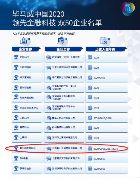 毕马威2020中国领先金融科技企业50榜单发布 融360 简普科技第四次入选