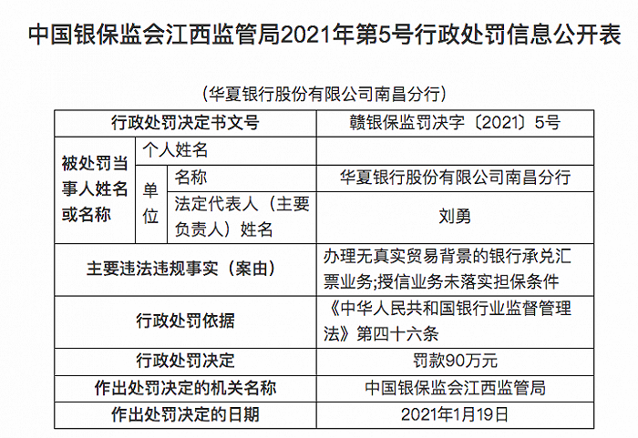 华夏银行南昌分行被罚90万元:授信业务未落实担保条件