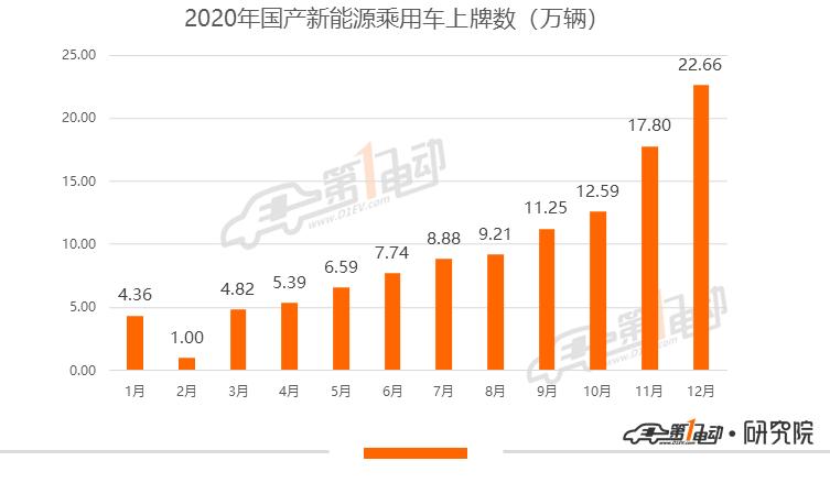 2020年新能源乘用车上险量首次突破100万辆,12月上险数同比增165.9%