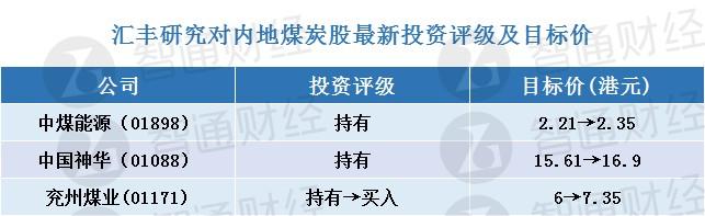 """汇丰研究:上调煤炭股目标价 兖州煤业(01171)评级升至""""买入"""""""